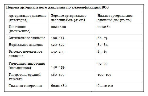 Давление человека 110 на 60: это хорошо или плохо?