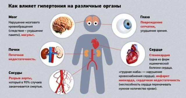 Диеты при гипертонии. Советы врача тибетской медицины