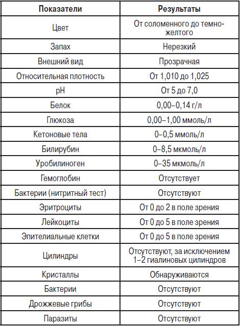 Биохимический анализ мочи: расшифровка пробы, правила сборы, показатели