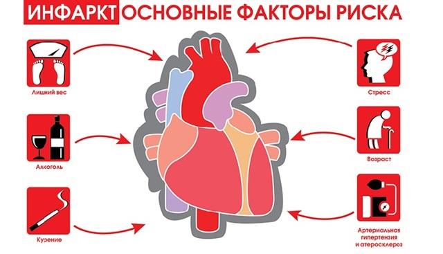 Инфаркт передней стенки сердца: возможные последствия и методы терапии