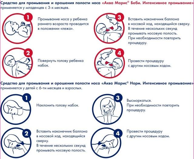 Аквамарис от аллергии: эффективность препарата, инструкция и отзывы