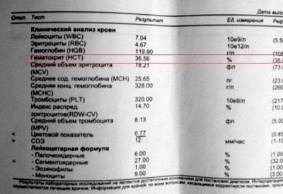 Гематокрит понижен у ребенка: что это значит? симптомы и лечение
