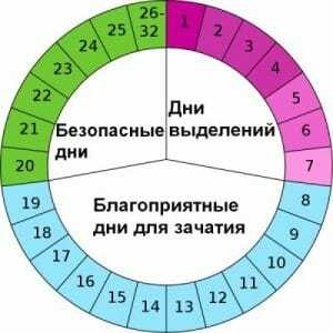 Фолликулостимулирующий гормон (ФСГ) норма у женщин по возрасту