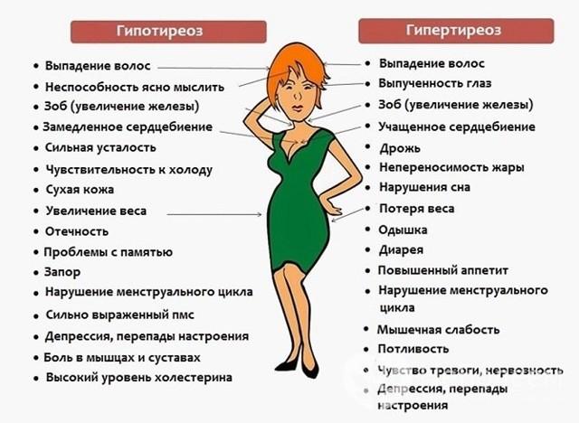 Тироксин Т4 свободный: норма у женщин по возрасту (таблица)