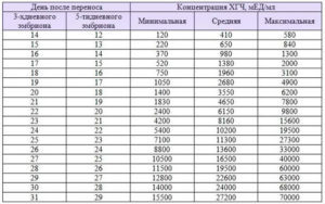 Таблица ХГЧ по дням после ЭКО (ДПП пятидневок и трехдневок)