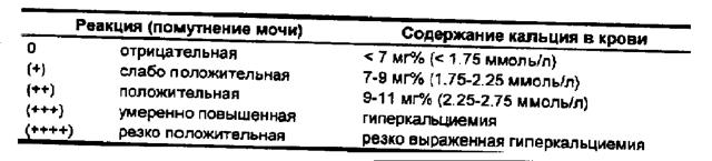 Анализ мочи по Сулковичу: расшифровка, правила сбора, особенности при рахите