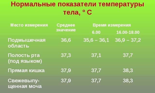 Трийодтиронин: гормон Т3 свободный норма у женщин, мужчин, детей