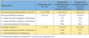 Ионизированный кальций: роль в диагностике, норма в крови, причины повышения и понижения